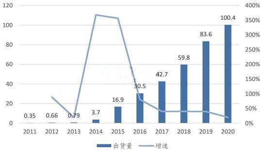 2016年中国锂电池产量达到78.42亿只 同比增长40%