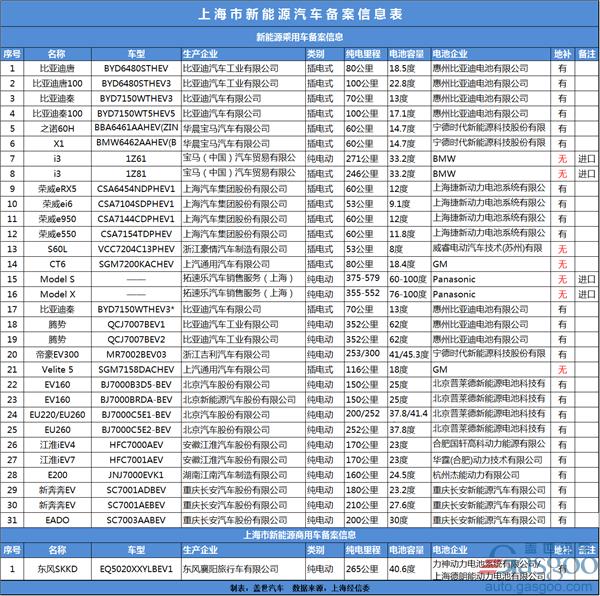 上海4月新能源汽车备案信息 新增16款车型