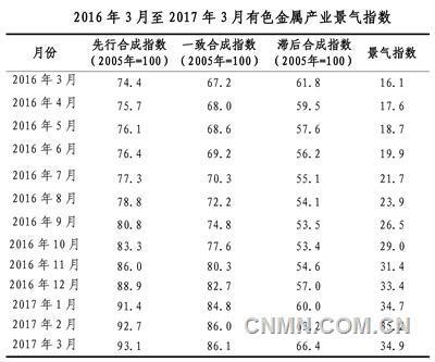 一季度有色金属行业:产量增长 价格上涨 效益增加