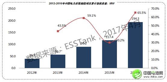 2020年儲能電池容量將達1665.7Mwh 鋰電池占比59.34%