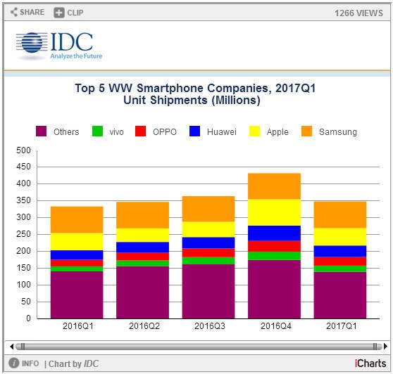 IDC:一季度全球智能手机厂商总出货量达3.474亿台