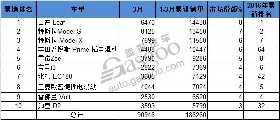 3月份全球畅销电动车Top10