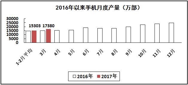 通信设备行业生产保持两位数高速增长