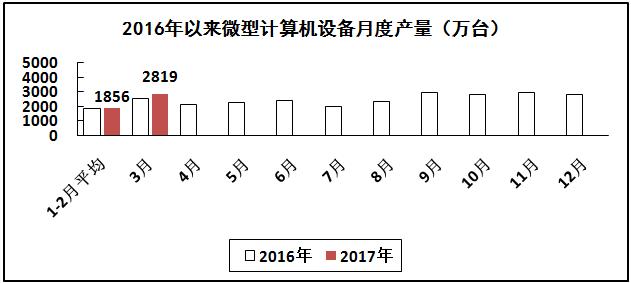 计算机行业生产增速继续回升,出口形势有所好转