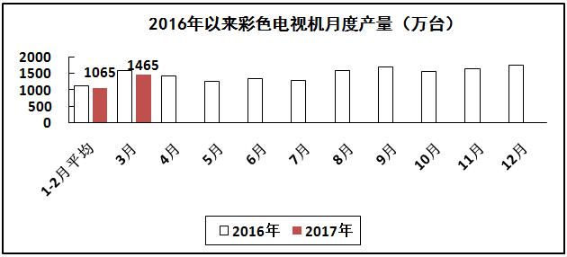 家用视听行业主要产品产量继续下降
