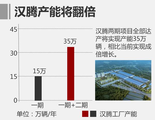 汉腾斥资百亿元建二期工厂 产能-将翻倍