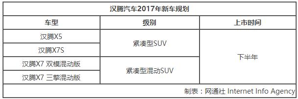 汉腾斥资百亿元建二期工厂 规划年产20万辆传统和雷火苹果app汽车