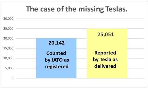 特斯拉公布的第一季度汽车交付数据与JATO统计的数据存在约5000辆的差别