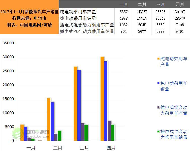 4月我国生产新能源汽车37306辆 销售34361辆