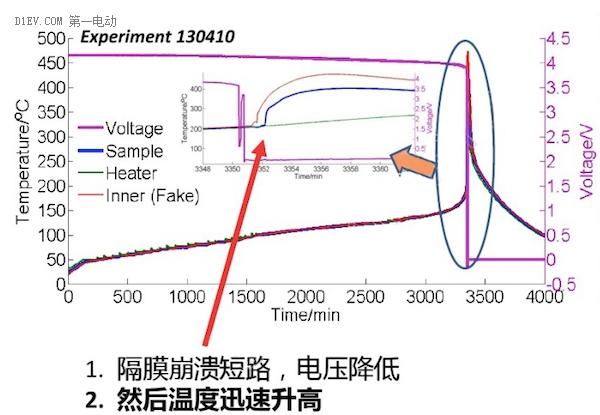 清华大学欧阳明高:解决动力电池热失控需要三板斧