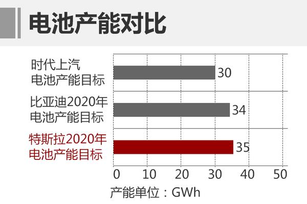 上汽集团巨资投产CATL锂电池  新能源车目标60万
