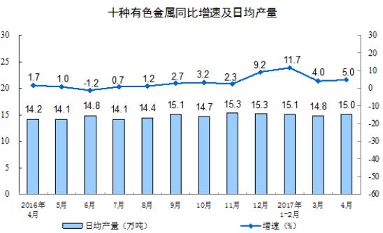 4月份十种有色金属产量451万吨 增长5.0%