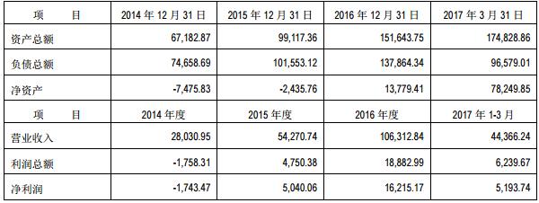 盟固利动力公司近三年及评估基准日经审计的主要资产经营数据(金额单位:人民币万元)