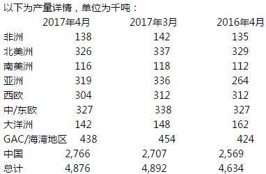 全球4月铝产量为487.6万吨 较3月减少16000吨