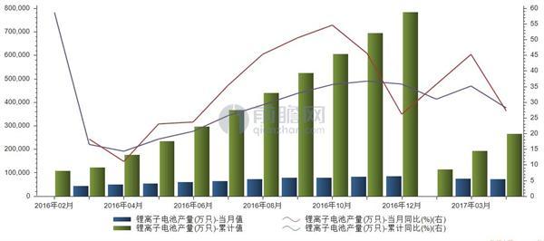 2016年2月至2017年4月我国锂离子电池产量