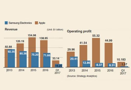 全球手机利润并未被苹果独吞 三星拼命抢到了13%