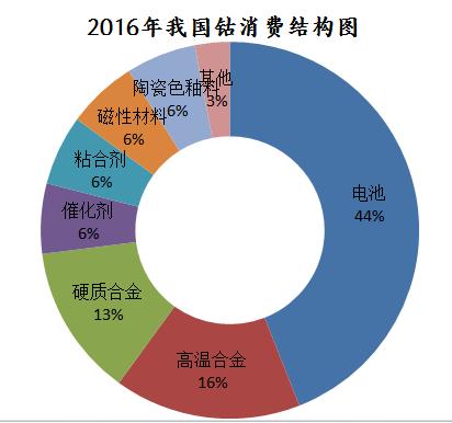 2016年中国钴市场消费结构图