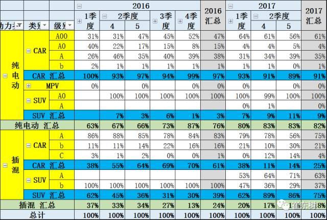 5月新能源车格局全解:销售结构快速变化