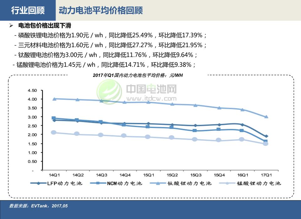 动力电池平均价格回顾