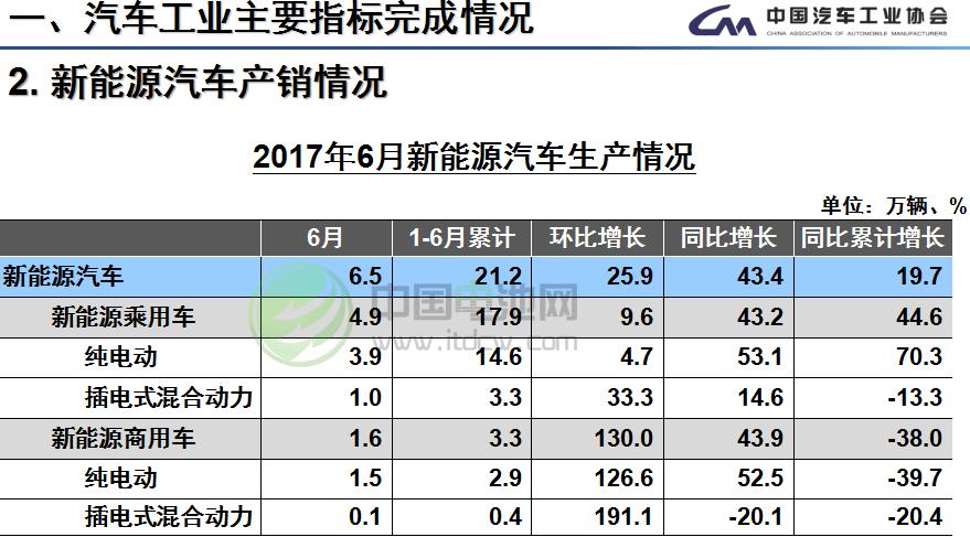 6月我国生产新能源汽车6.5万辆 销售5.9万辆