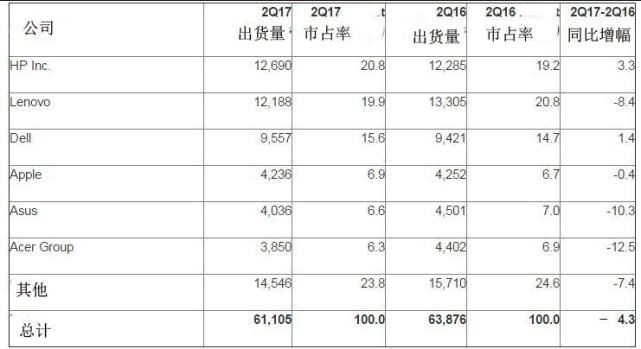 PC制造商第二季度全球出货统计(出货量单位:千台)
