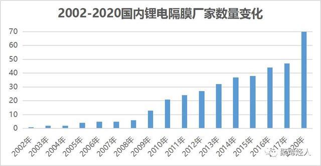 我国历年锂电隔膜生产厂家数量变化