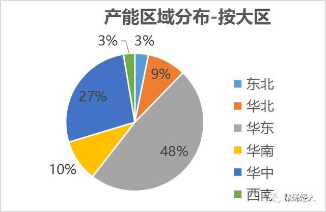 锂电池隔膜材料企业分布