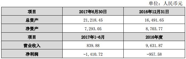 首钢股份:北汽股权增值可交债窗口临近价值底