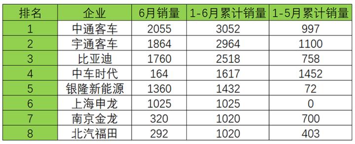2017年6月及1-6月5米以上新能源客车销量(单位:辆)