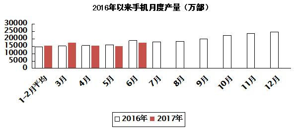 上半年我国生产手机93601万部 生产微型计算机设备14146万台