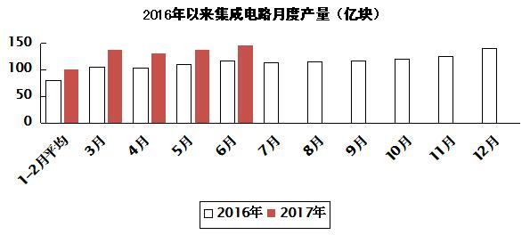 2017年上半年电子信息制造业运行情况