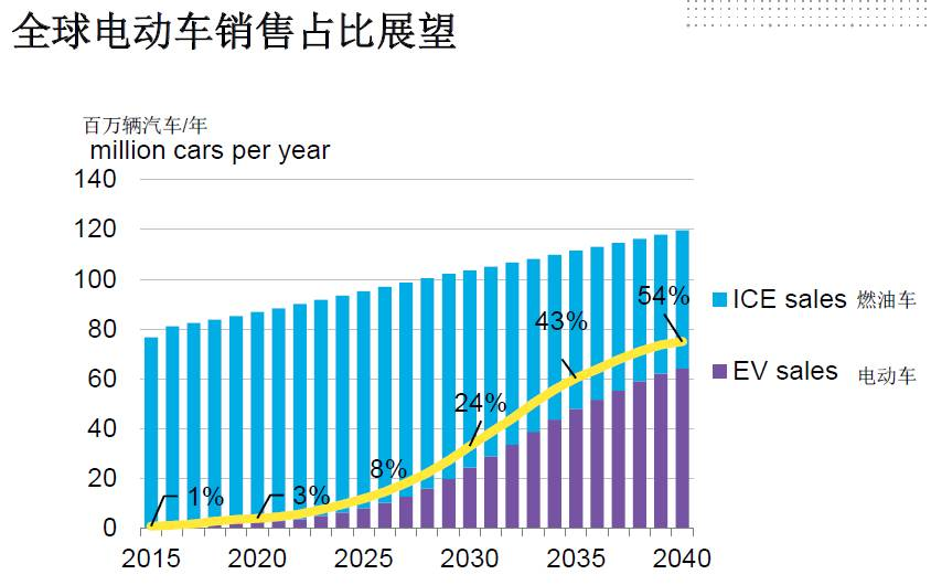 全球电动化!2040年每三辆车就有一辆是电动车!