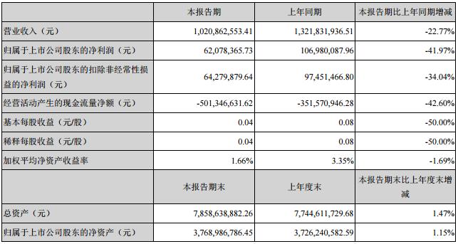 江特电机:上半年净利6208万元 同比降4成