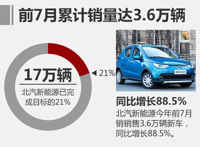 北汽新能源前7月销量达5930辆 年内推3新车