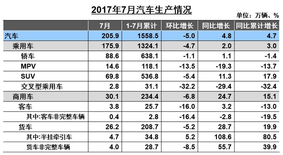 前7月汽车增速仅4% 新能源车增长超两成