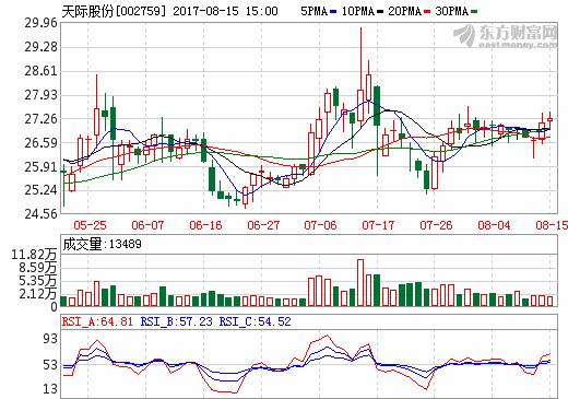 天际股份上半年营收4.61亿元 新泰材料生产六氟磷酸锂849吨
