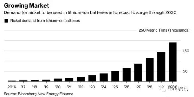 下一个暴涨金属来自新能源汽车 特斯拉:比锂更疯狂