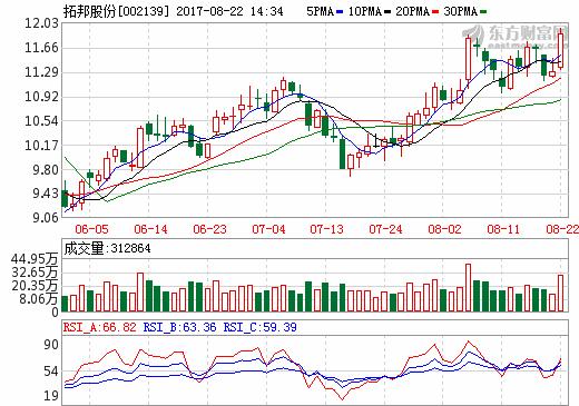 拓邦股份6亿打造华东地区运营中心 前三季净利或达1.89亿