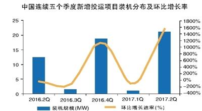 二季度全球新增电化学储能49.6MW 锂电池装机规模达43.2MW