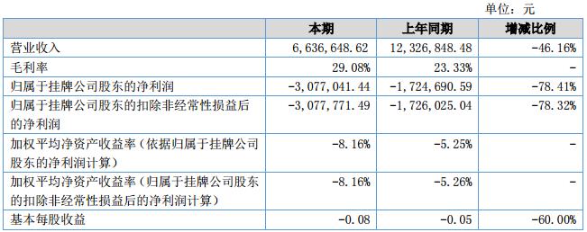 厚能股份上半年营收663.66万元 研制大容量单体锂电池