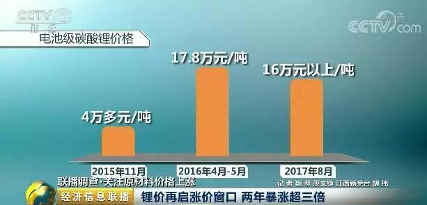 我国锂产品加工原料近8成依赖进口 锂价两年暴涨超三倍