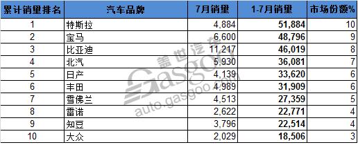 全球电动车销量Top10 比亚迪宋月销夺冠