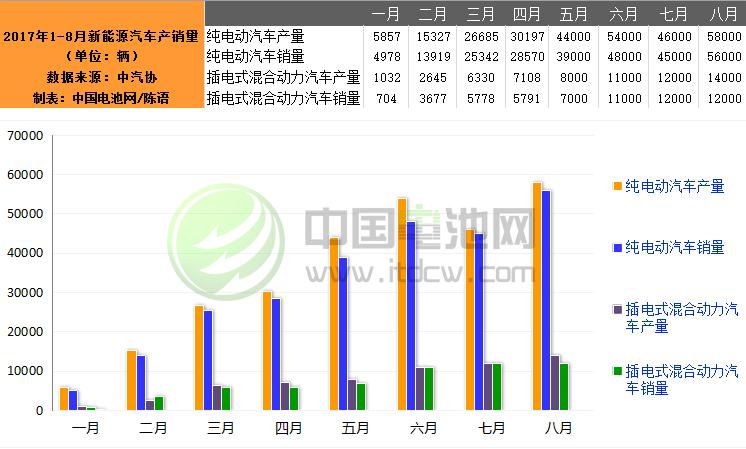 8月我国新能源汽车生产7.2万辆 销售6.8万辆