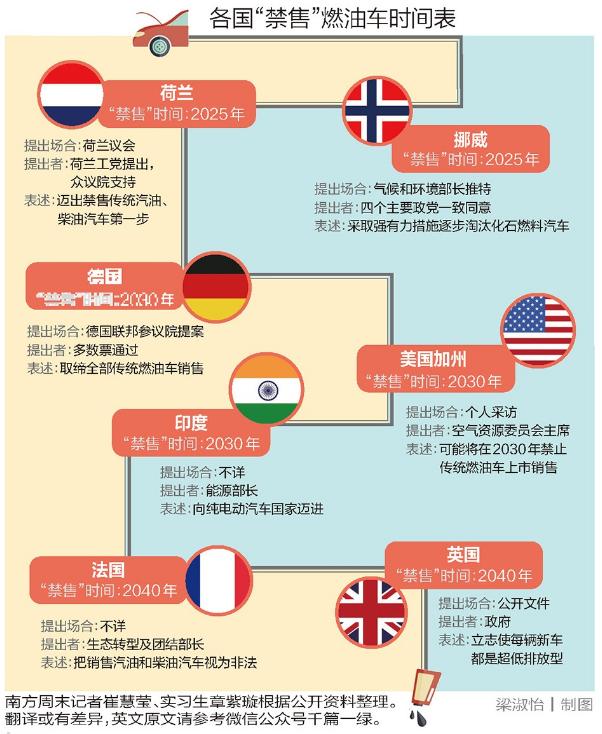 各国禁售燃油车时间表