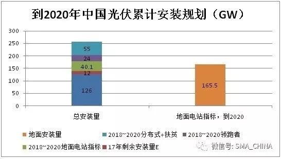 四季度扶贫项目及分布式光伏总需求达11GW 光伏安装预估达12GW