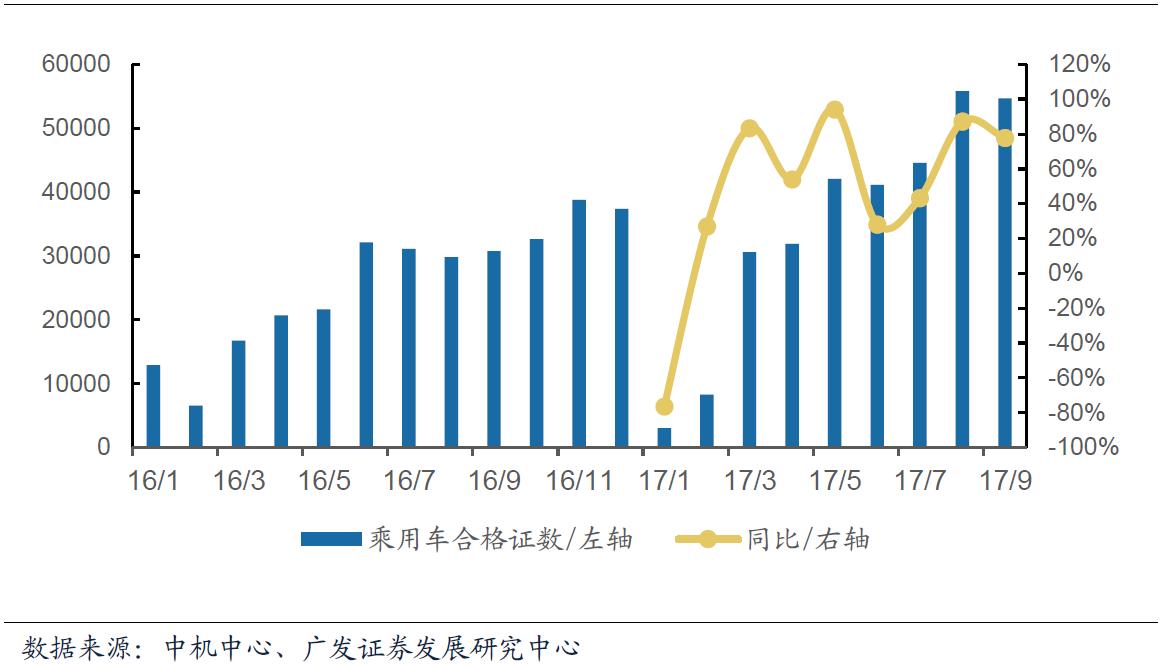 9月我国新能源汽车合格证数为7.7万辆  同比增长78.6%