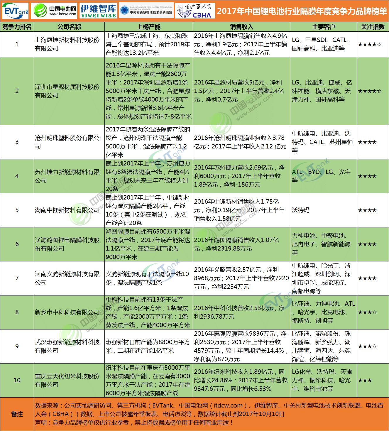 2017年中国锂电池行业隔膜年度竞争力品牌榜单