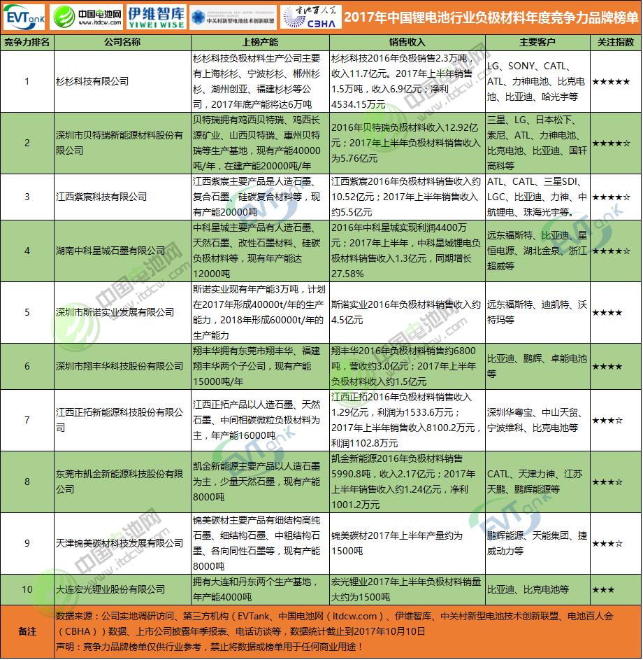 2017年中国锂电池行业负极材料年度竞争力品牌榜单