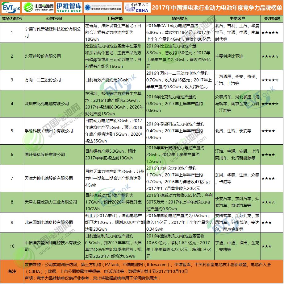 2017年中国锂电池行业动力电池年度竞争力品牌榜单