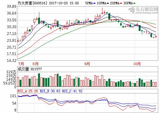 """""""妖股""""方大炭素前三季利润飙增2460% 为何投资者依然""""不满""""?"""
